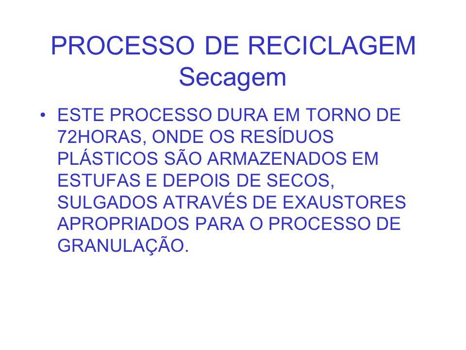 PROCESSO DE RECICLAGEM Secagem