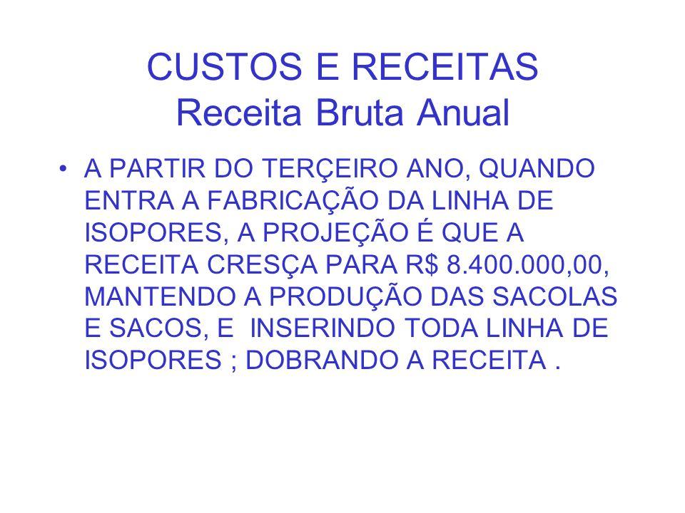CUSTOS E RECEITAS Receita Bruta Anual