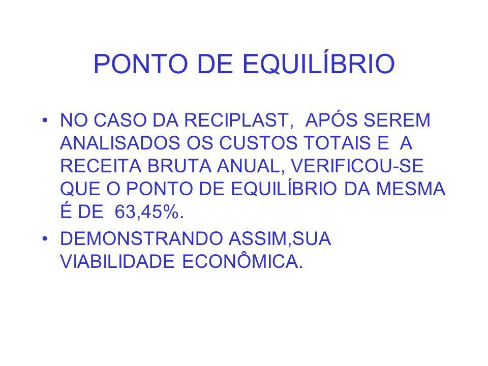 PONTO DE EQUILÍBRIO