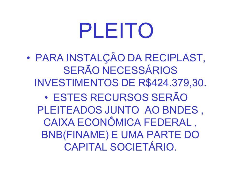PLEITO PARA INSTALÇÃO DA RECIPLAST, SERÃO NECESSÁRIOS INVESTIMENTOS DE R$424.379,30.