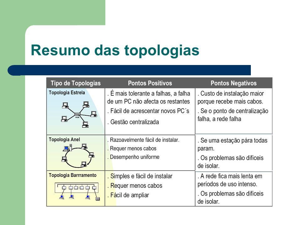 Resumo das topologias