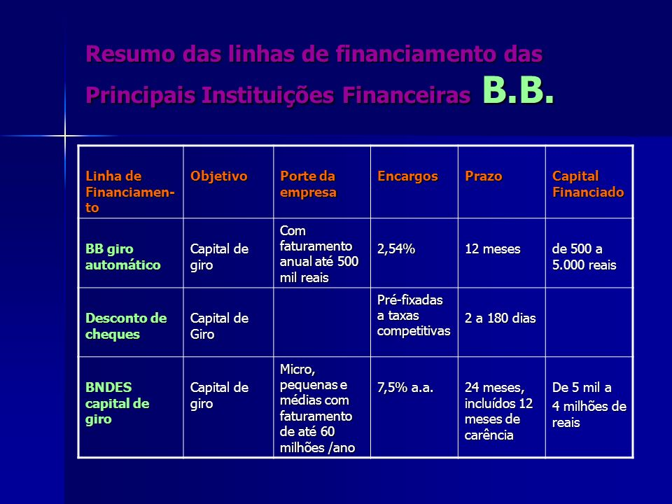 Resumo das linhas de financiamento das Principais Instituições Financeiras B.B.