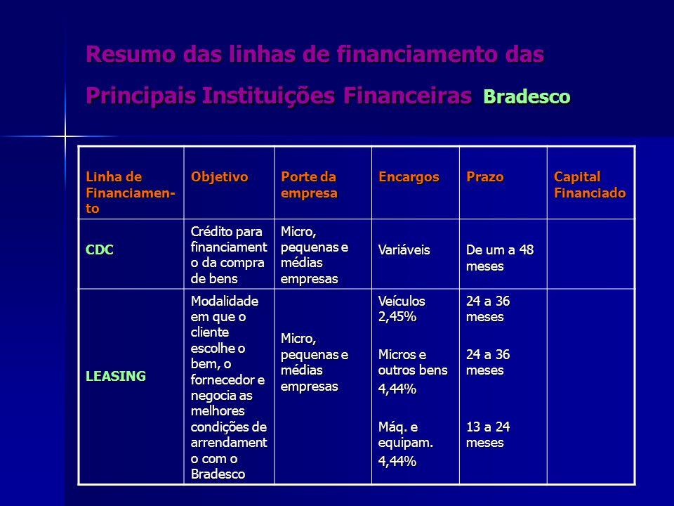 Resumo das linhas de financiamento das Principais Instituições Financeiras Bradesco