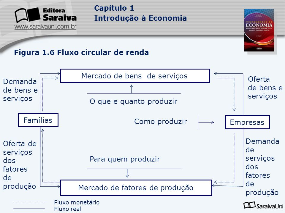 Figura 1.6 Fluxo circular de renda