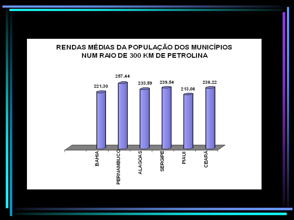 Rendas médias da população nos 16 anos nos municípios