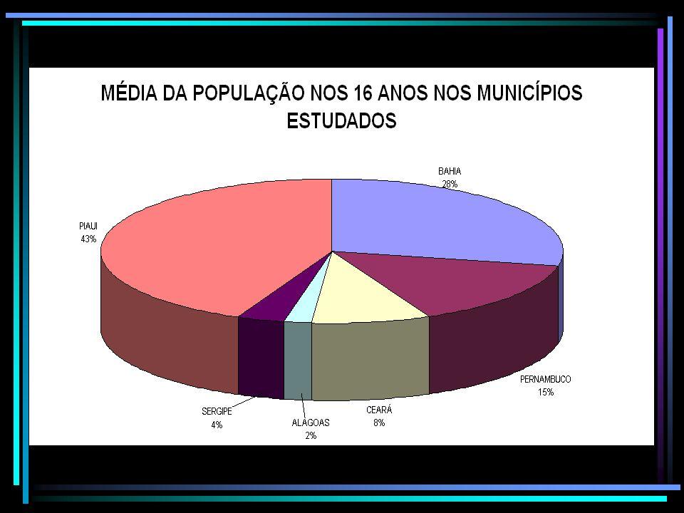 Média da população nos 16 anos nos municípios estudados