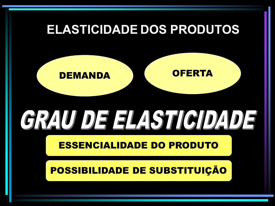 Elasticidade dos Produtos