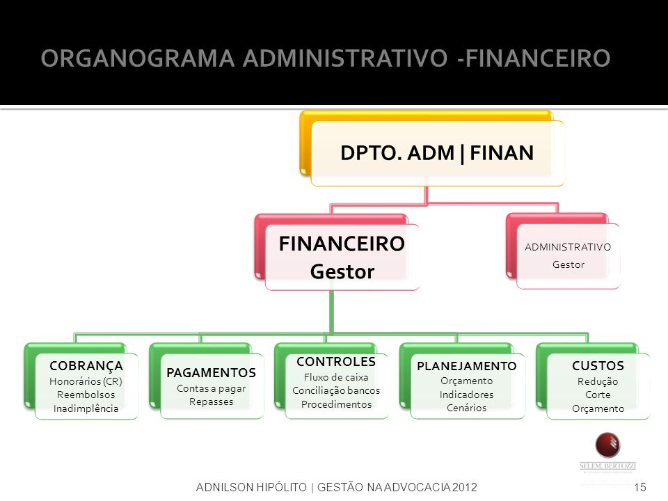 ORGANOGRAMA ADMINISTRATIVO -FINANCEIRO