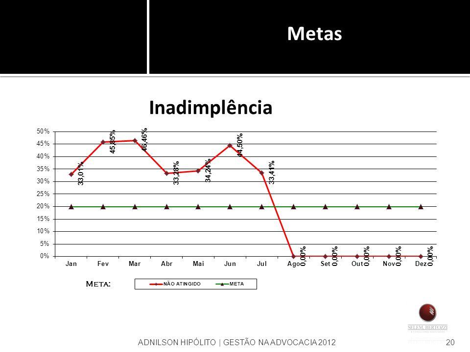 Metas ADNILSON HIPÓLITO | GESTÃO NA ADVOCACIA 2012