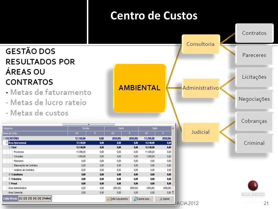 Centro de Custos AMBIENTAL. Consultoria. Contratos. Pareceres. Administrativo. Licitações. Negociações.