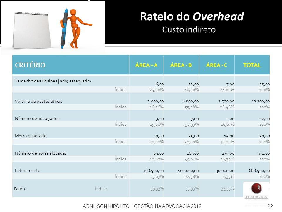 Rateio do Overhead Custo indireto CRITÉRIO TOTAL ÁREA – A ÁREA - B