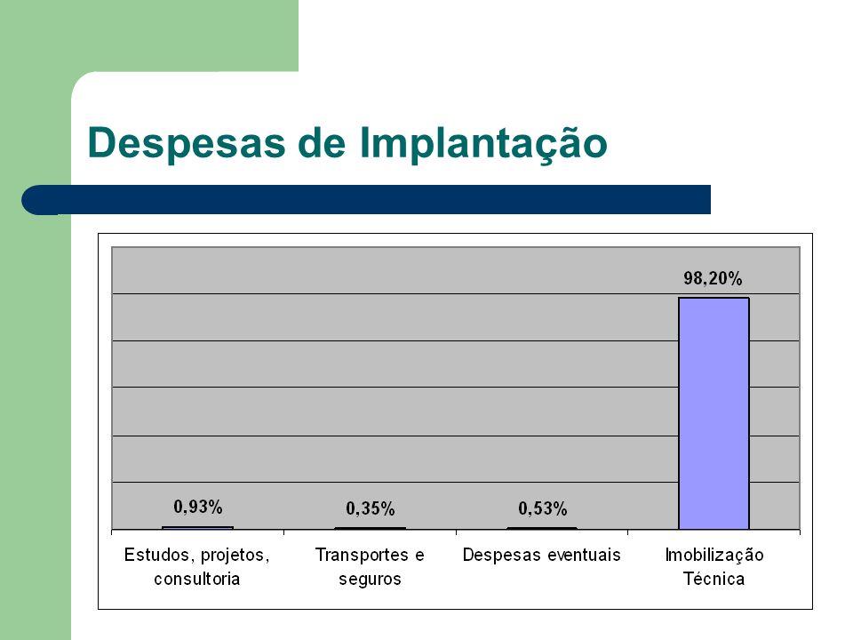 Despesas de Implantação