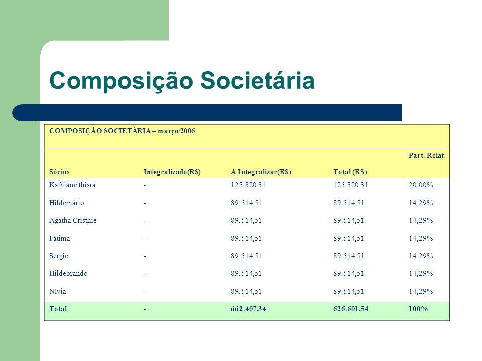 Composição Societária