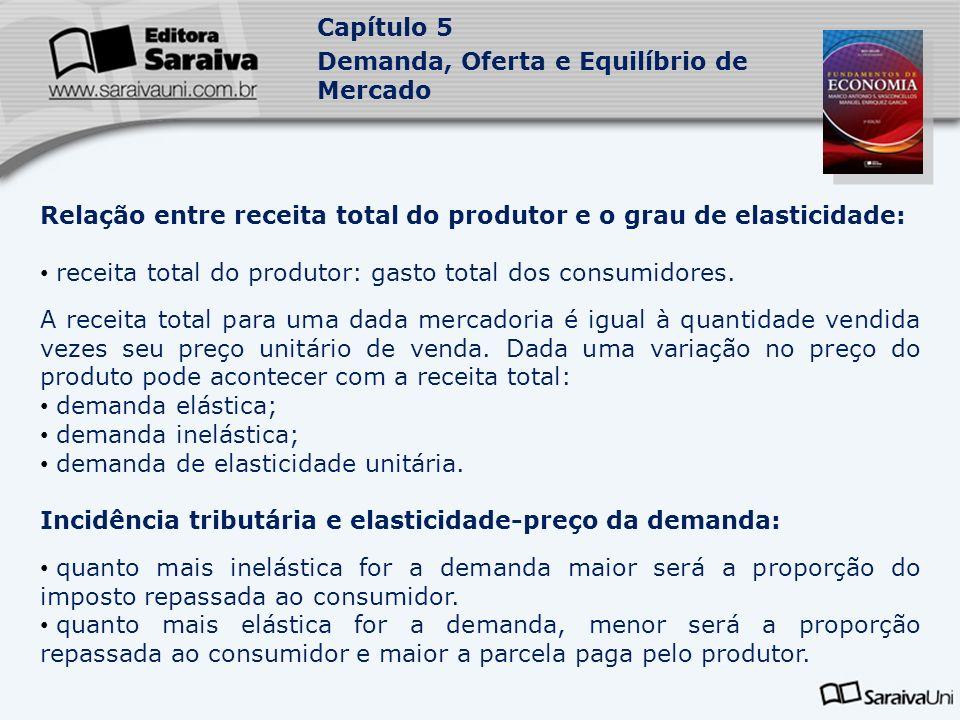 Relação entre receita total do produtor e o grau de elasticidade: