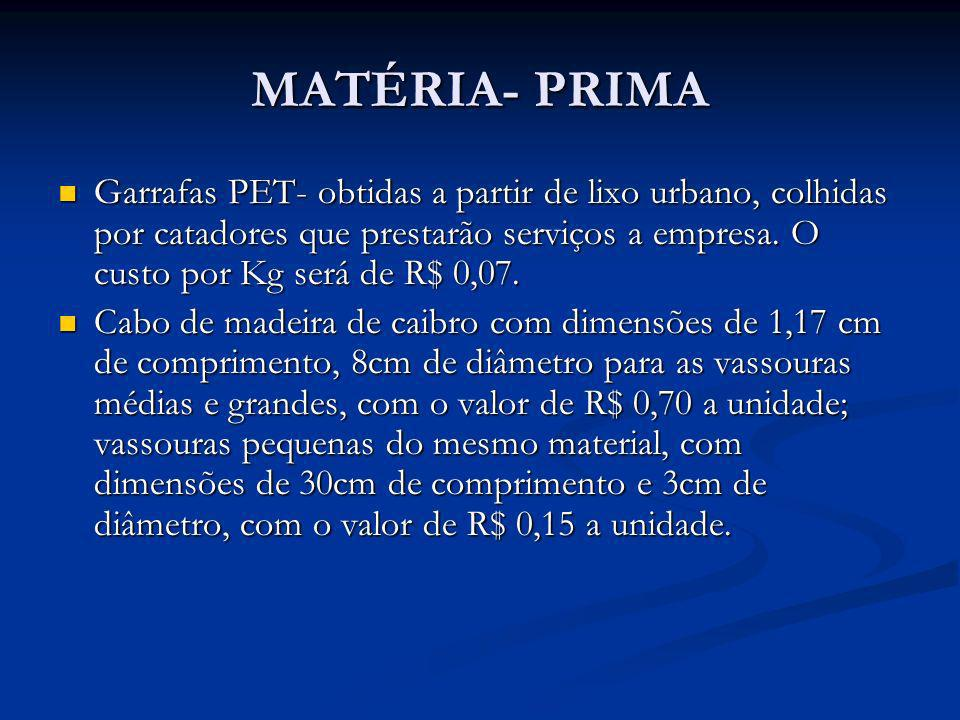 MATÉRIA- PRIMA