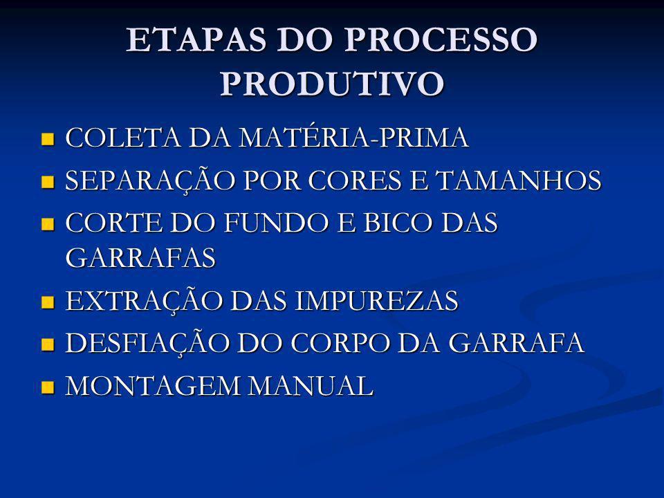 ETAPAS DO PROCESSO PRODUTIVO