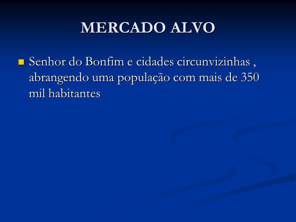 MERCADO ALVO Senhor do Bonfim e cidades circunvizinhas , abrangendo uma população com mais de 350 mil habitantes.