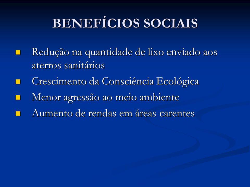 BENEFÍCIOS SOCIAIS Redução na quantidade de lixo enviado aos aterros sanitários. Crescimento da Consciência Ecológica.