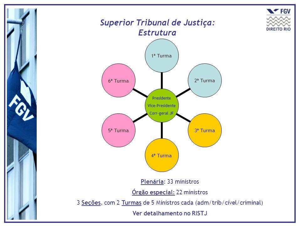 Superior Tribunal de Justiça: Estrutura Ver detalhamento no RISTJ