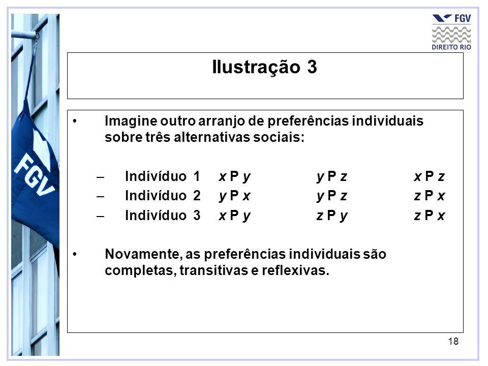 Ilustração 3 Imagine outro arranjo de preferências individuais sobre três alternativas sociais: Indivíduo 1 x P y y P z x P z.