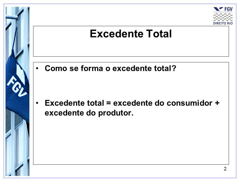 Excedente Total Como se forma o excedente total