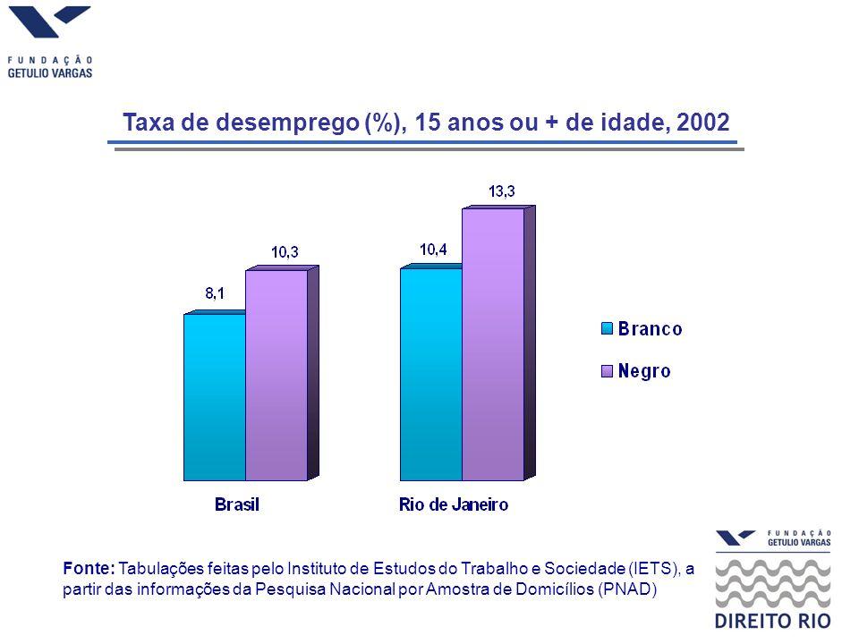 Taxa de desemprego (%), 15 anos ou + de idade, 2002