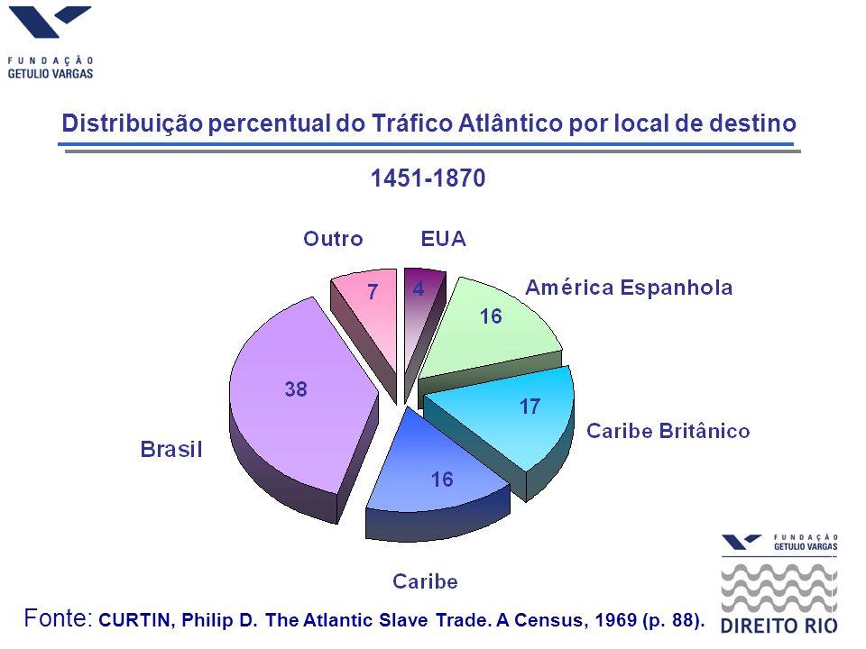 Distribuição percentual do Tráfico Atlântico por local de destino