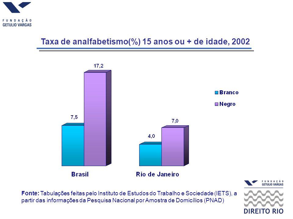 Taxa de analfabetismo(%) 15 anos ou + de idade, 2002