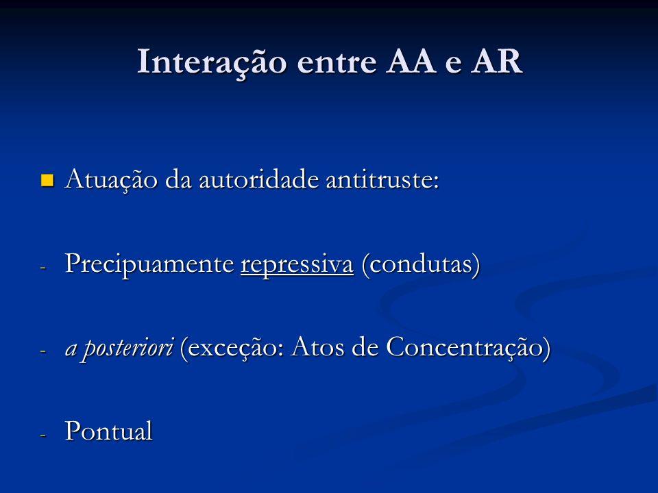 Interação entre AA e AR Atuação da autoridade antitruste: