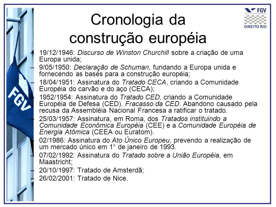 Cronologia da construção européia