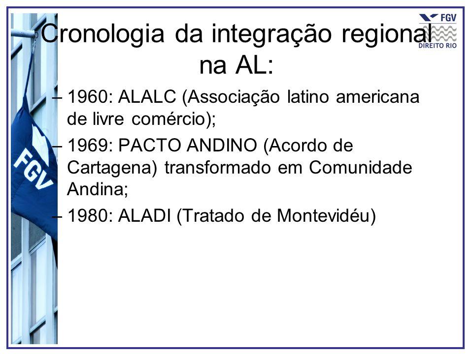 Cronologia da integração regional na AL: