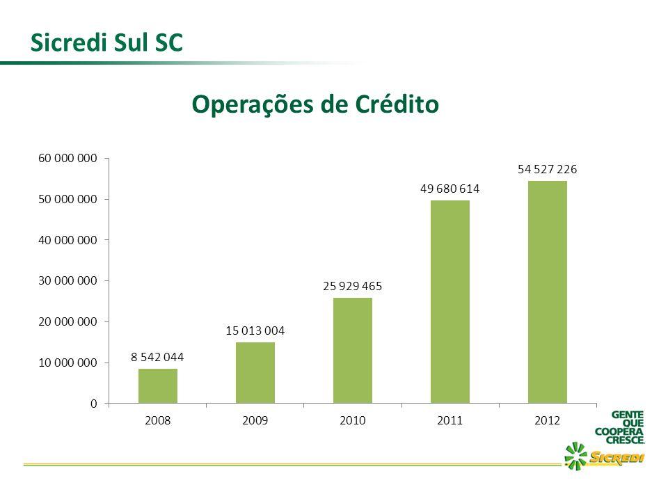 Sicredi Sul SC Operações de Crédito