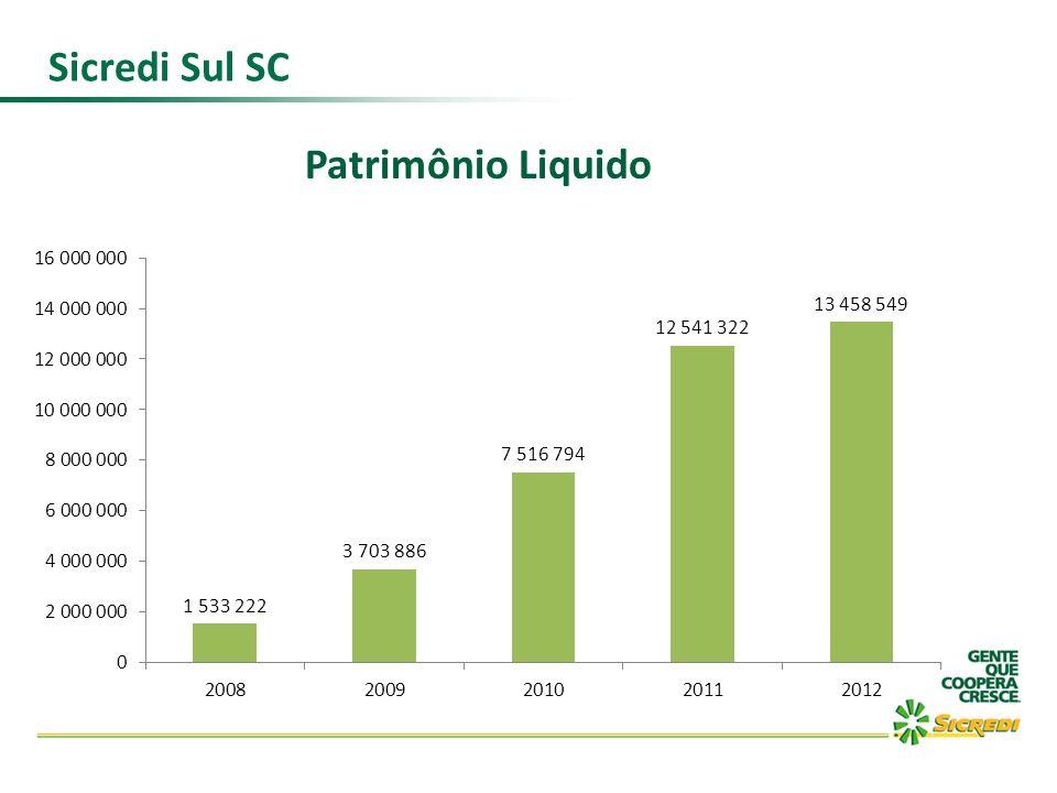 Sicredi Sul SC Patrimônio Liquido