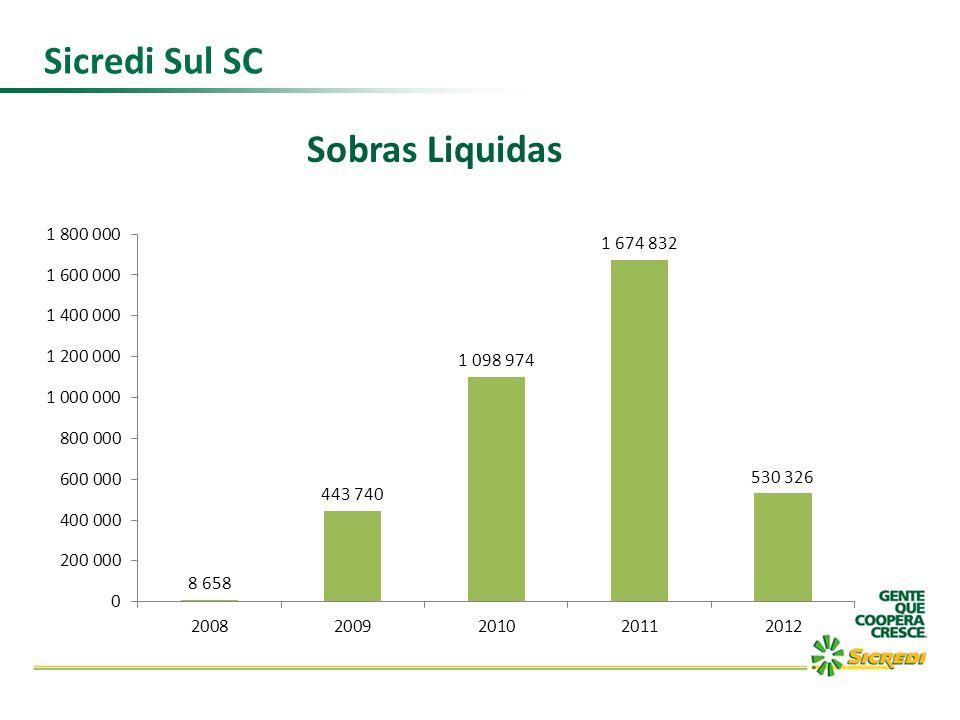 Sicredi Sul SC Sobras Liquidas