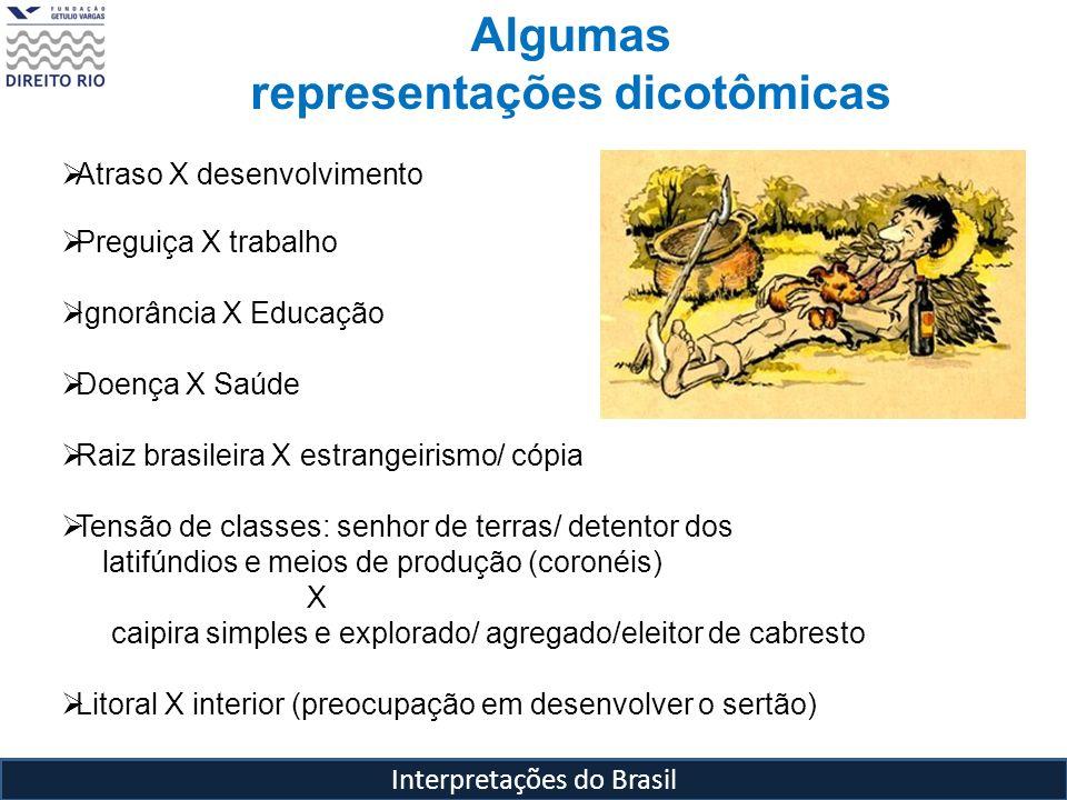 representações dicotômicas