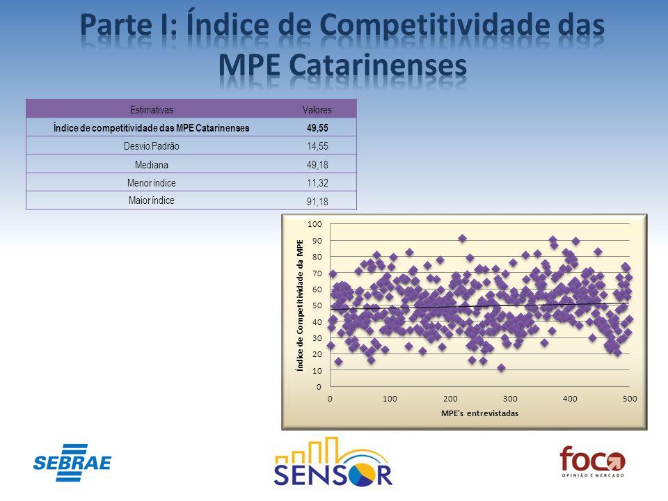 Parte I: Índice de Competitividade das MPE Catarinenses