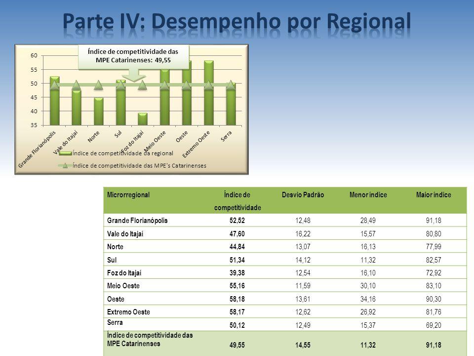 Parte IV: Desempenho por Regional