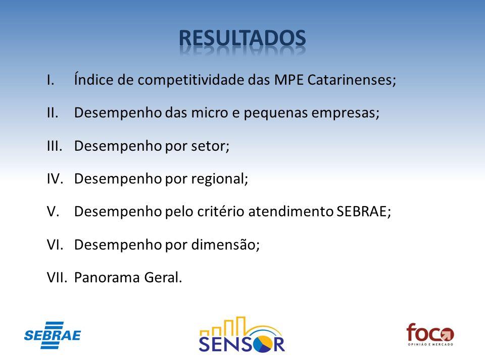 RESULTADOS Índice de competitividade das MPE Catarinenses;