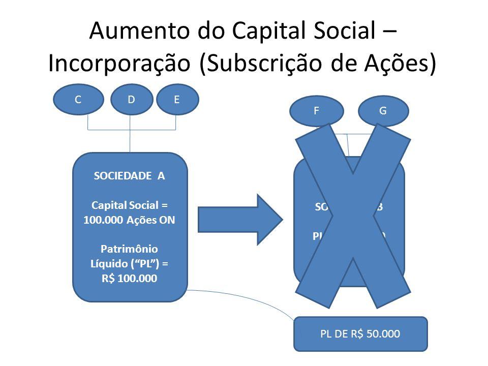 Aumento do Capital Social – Incorporação (Subscrição de Ações)