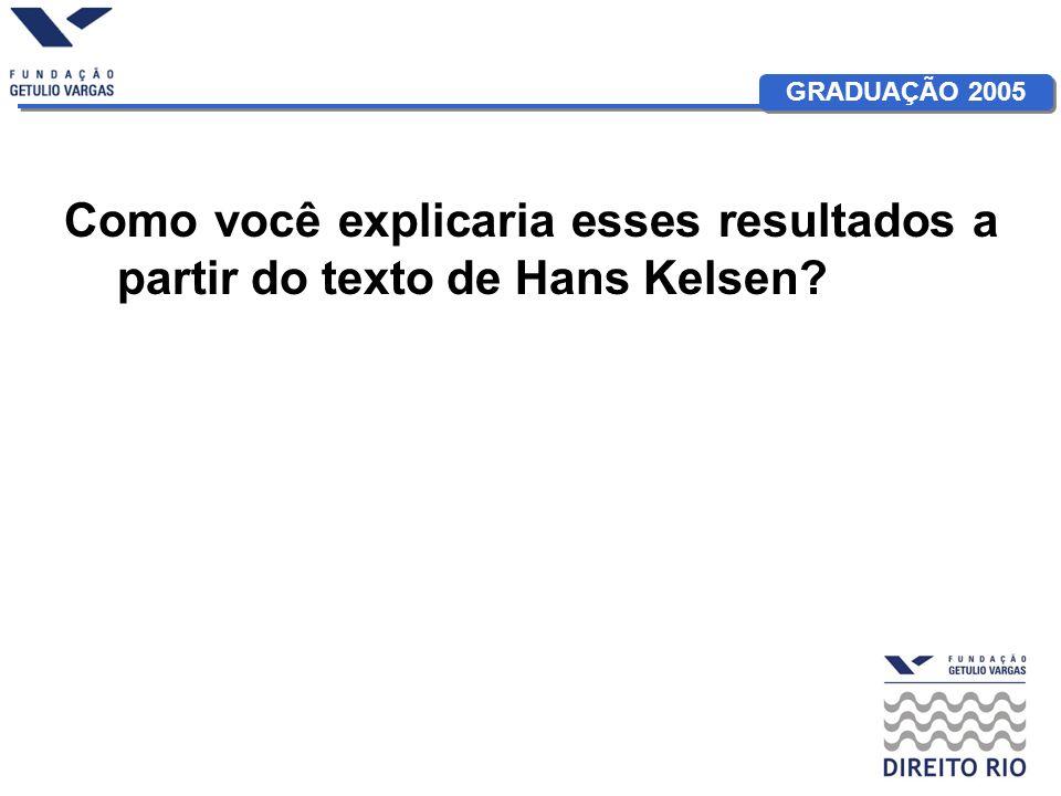 Como você explicaria esses resultados a partir do texto de Hans Kelsen