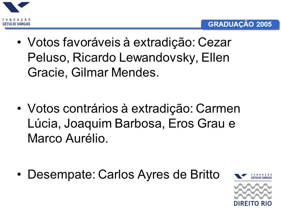 Votos favoráveis à extradição: Cezar Peluso, Ricardo Lewandovsky, Ellen Gracie, Gilmar Mendes.