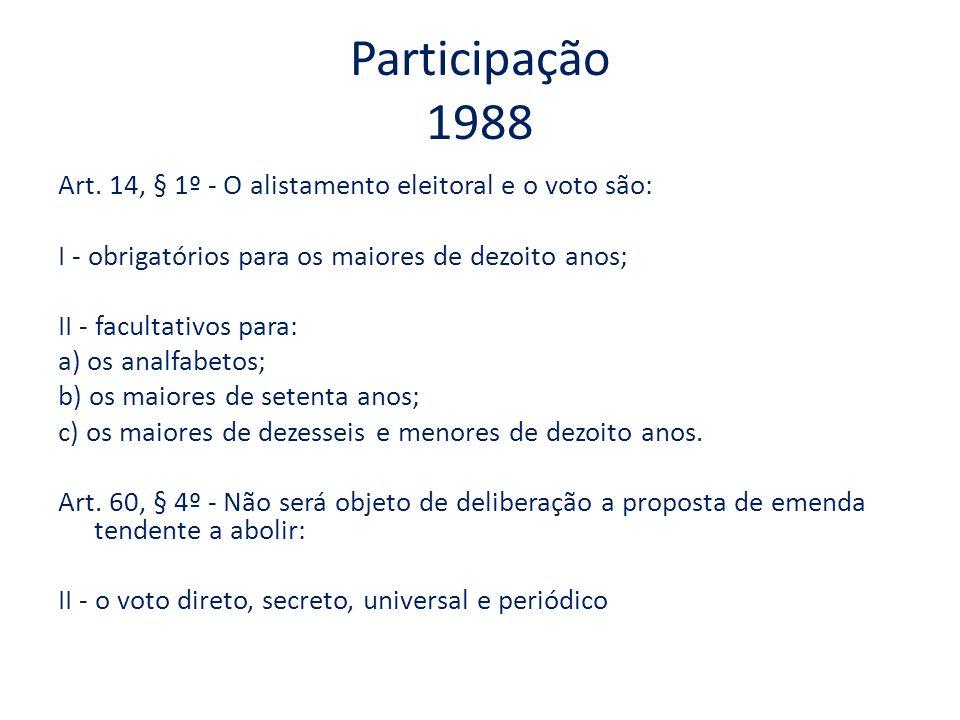 Participação 1988