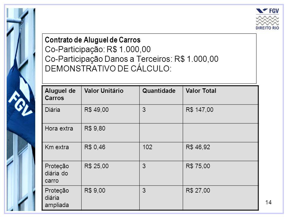 Contrato de Aluguel de Carros Co-Participação: R$ 1
