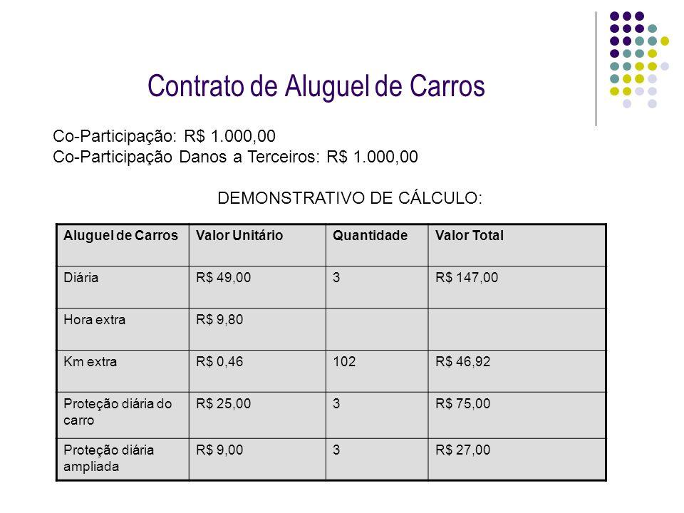Contrato de Aluguel de Carros
