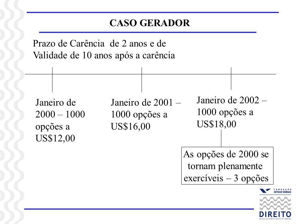 CASO GERADOR Prazo de Carência de 2 anos e de. Validade de 10 anos após a carência. Janeiro de 2002 – 1000 opções a US$18,00.