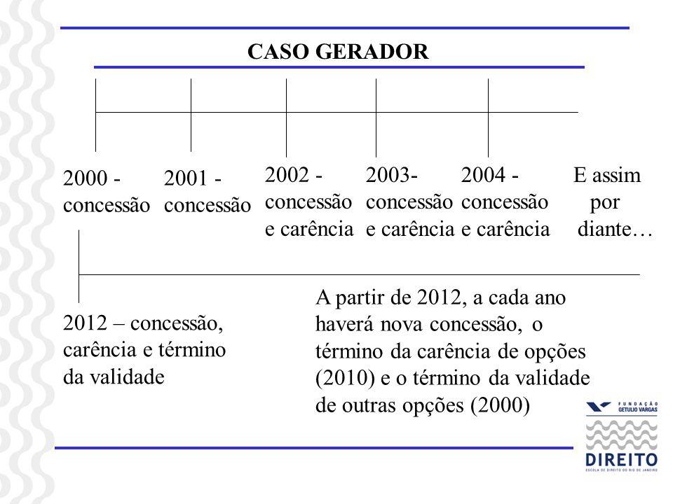 CASO GERADOR2000 - concessão. 2001 - concessão. 2002 - concessão e carência. 2003- concessão e carência.