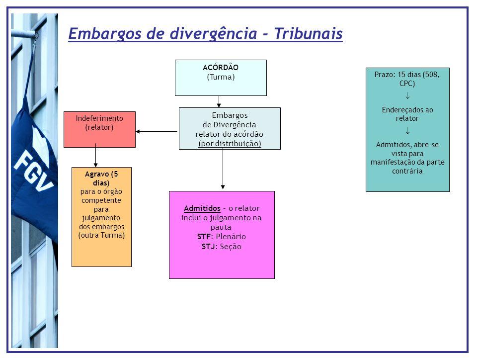 Embargos de divergência - Tribunais