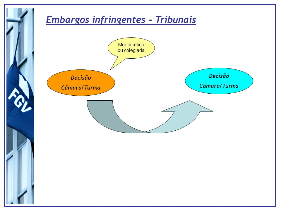 Embargos infringentes - Tribunais