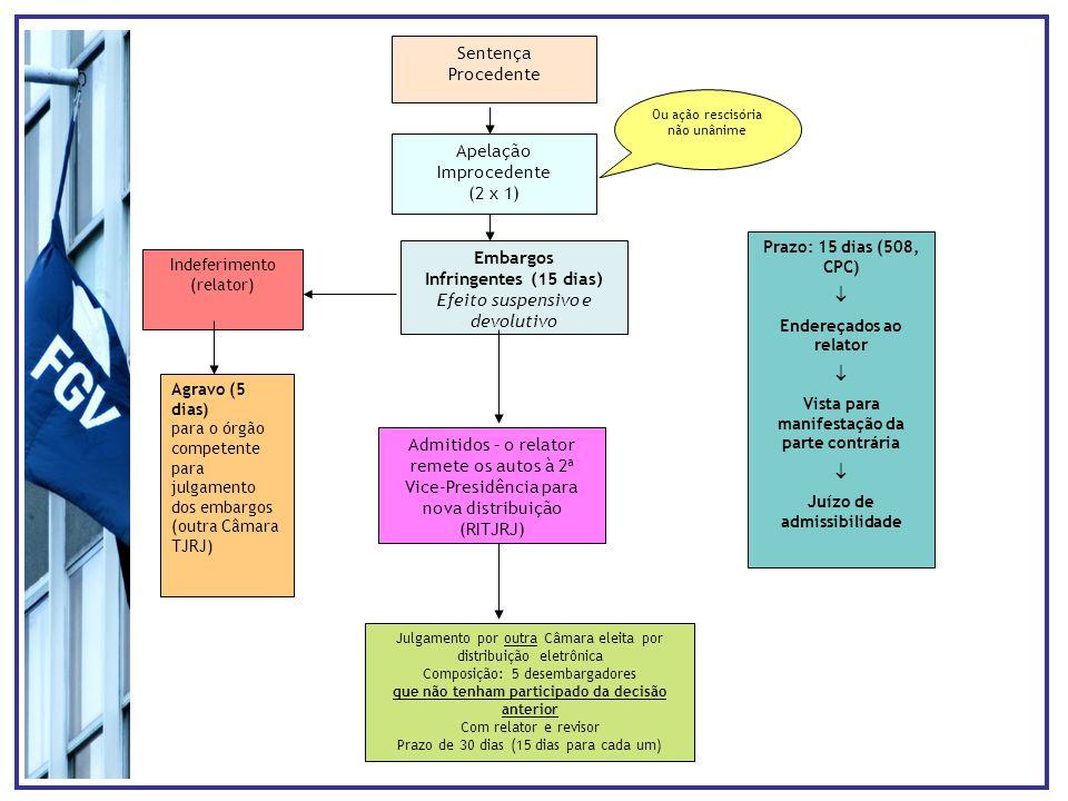 Embargos Infringentes (15 dias)