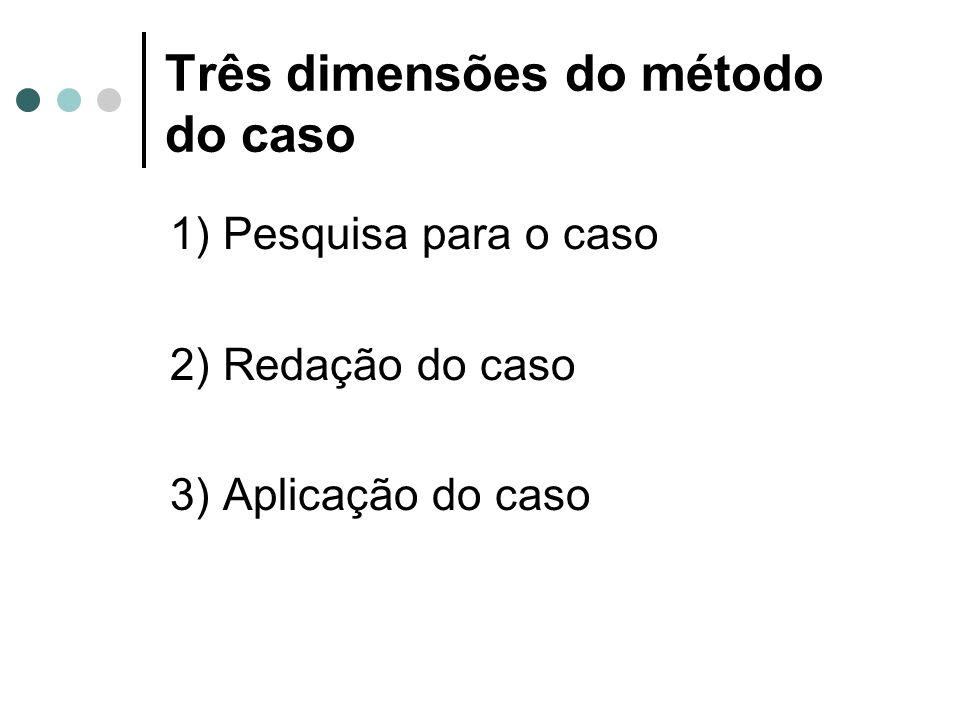 Três dimensões do método do caso